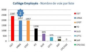 employes